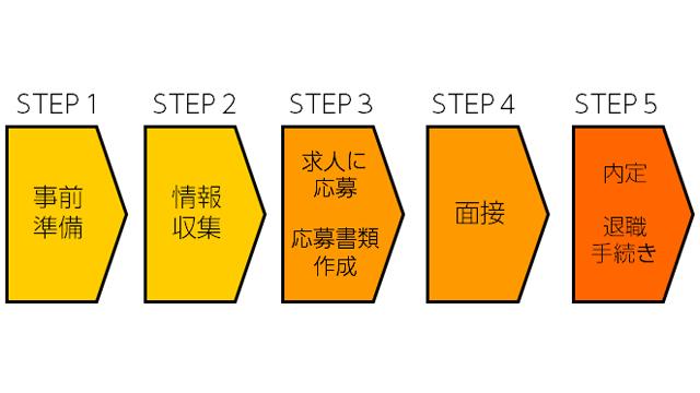 転職活動のステップ
